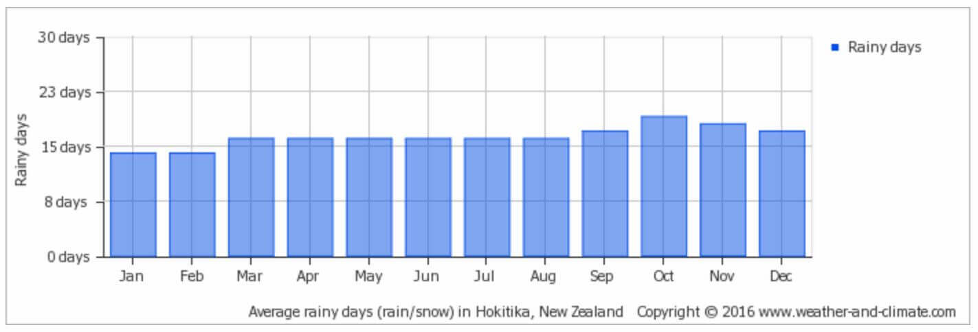 Mount Cook Average rainfall
